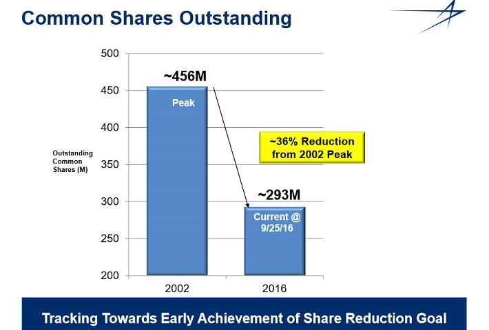 lmt-share-buyback