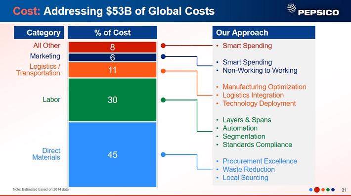pep-global-costs