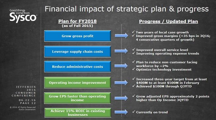 syy-2018-financial-plan