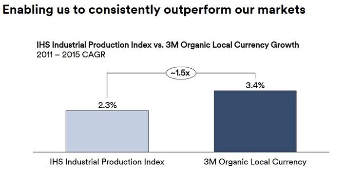 3m-organic-sales