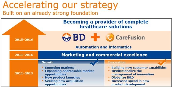 BDX Strategy