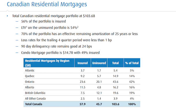 bmo-canadian-residential-mortgages
