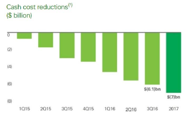 bp-cost-cuts