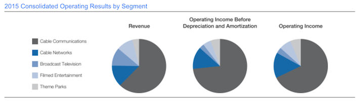 Comcast Operating Results By Segment