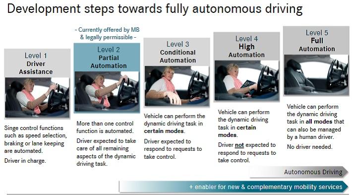 DDAIF Autonomous