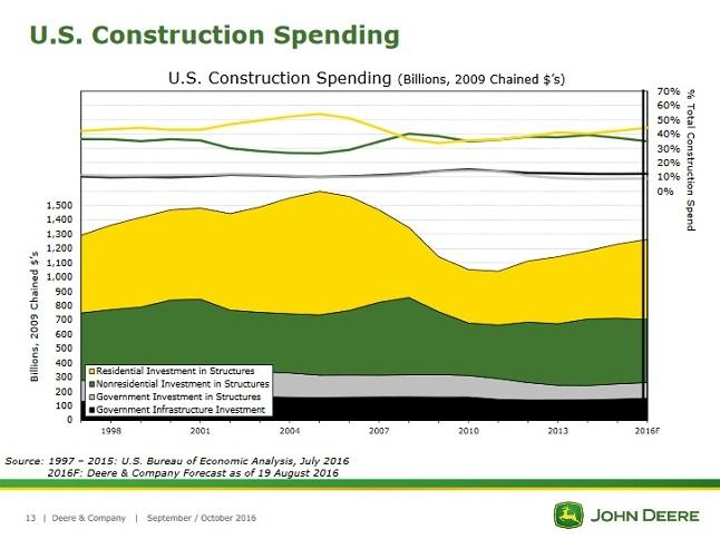 de-us-construction