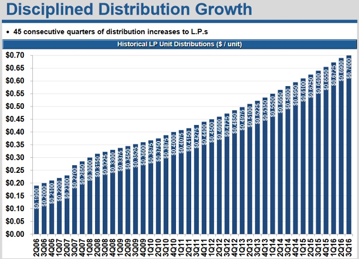 GEL Distribution Growth