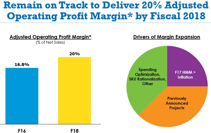 GIS Profit Margins