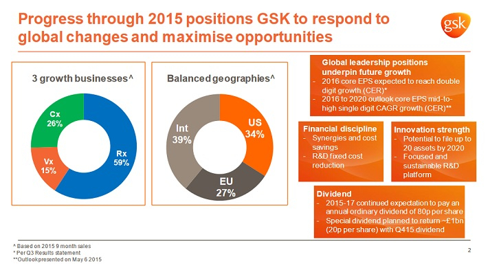 gsk-business-overview