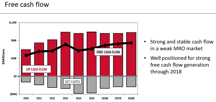 GWW Free Cash Flow