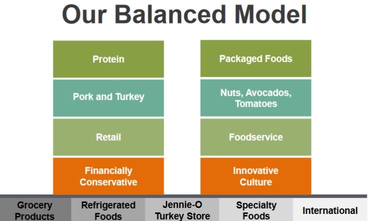 HRL Balanced Model