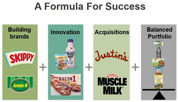HRL Formula
