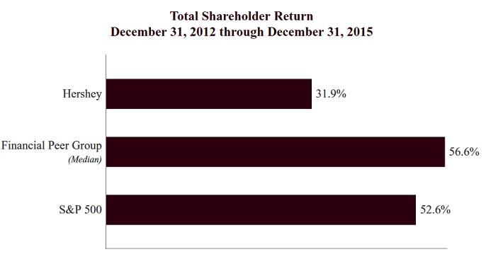hsy-shareholder-return