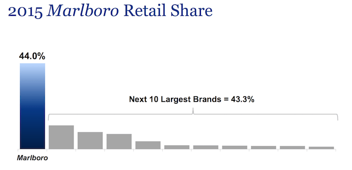 Marlboro Retail Share