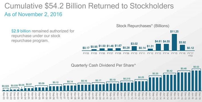 qcom-capital-returns
