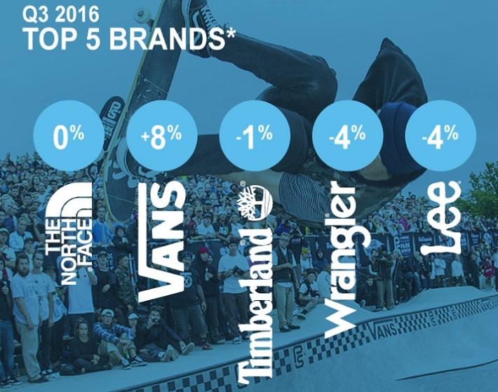 VFC Top Brands