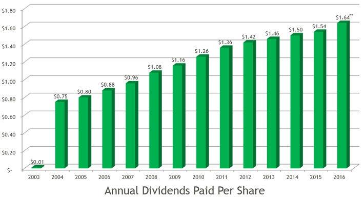 WM Dividends