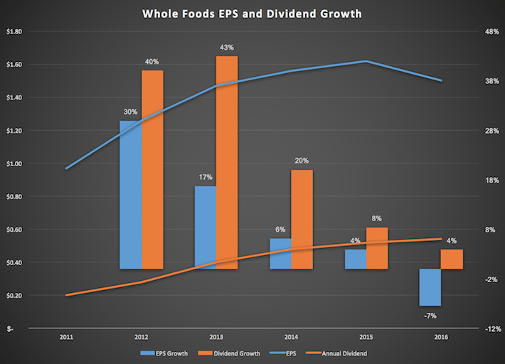 Whole Foods EPS and Dividend Growth