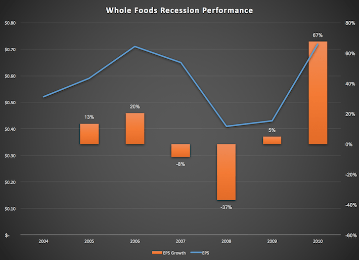 Whole Foods Recession Performance