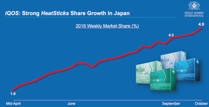 iQOS Growth in Japan