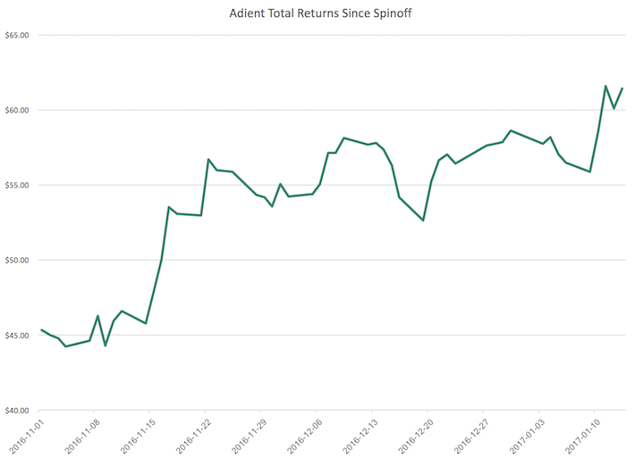 Adient Total Returns Since Spinoff