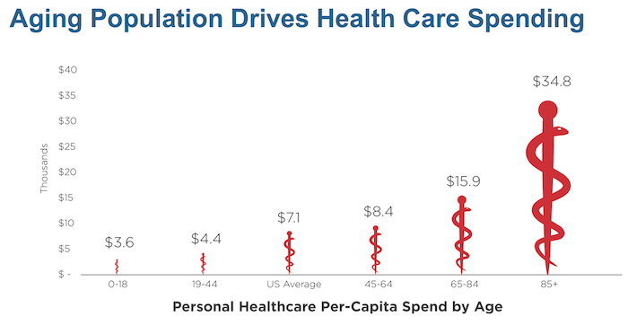 Aging Population Drives Health Care Spending