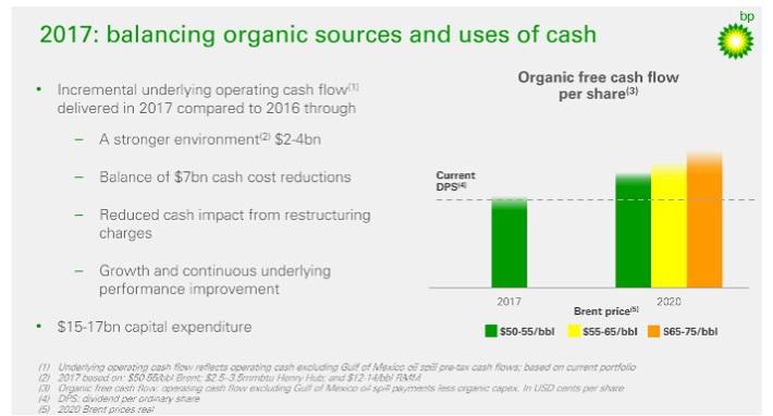 BP Cash Flow