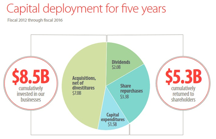 CAH Capital Deployment
