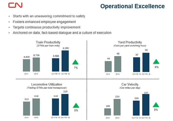 CNI Productivity