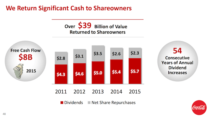 Coca-Cola Cash Return To Shareholders