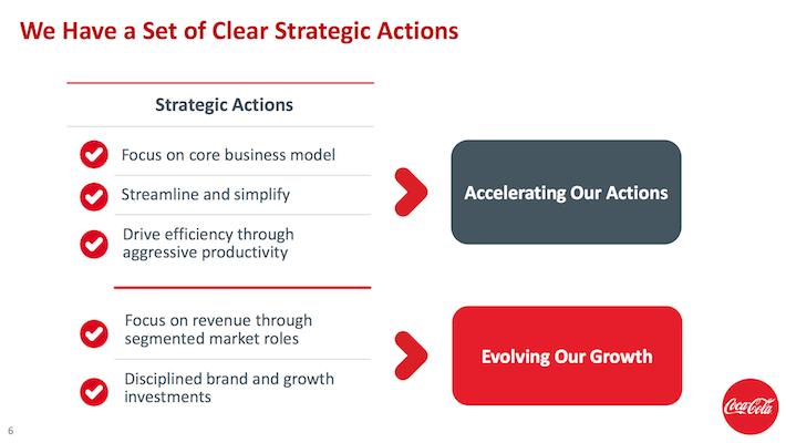 Coca-Cola Clear Strategic Actions