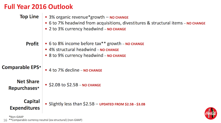 Coca-Cola Full Year 2016 Outlook