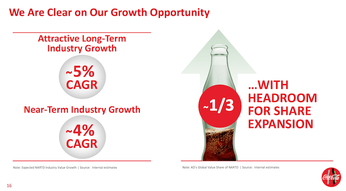 Coca-Cola Growth Opportunity