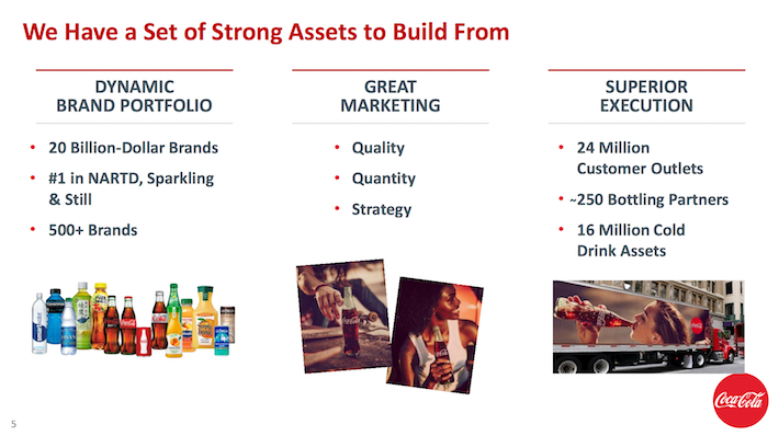 Coca-Cola Strong Assets