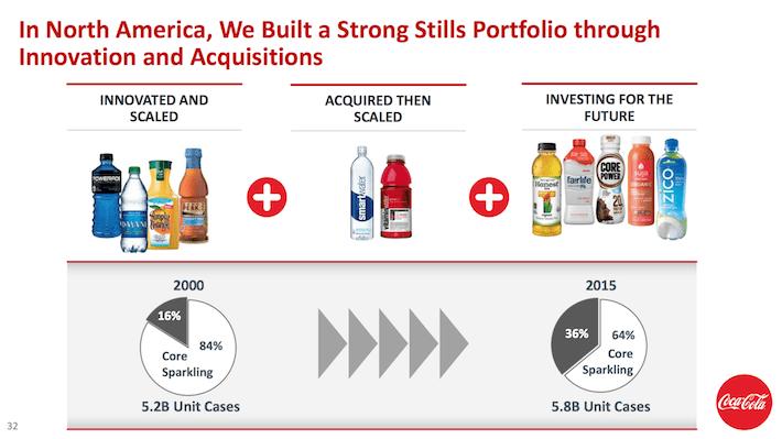 Coca-Cola Strong Stills Portfolio