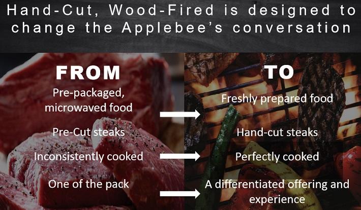 DIN Applebee's