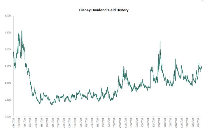 Disney Dividend Yield History