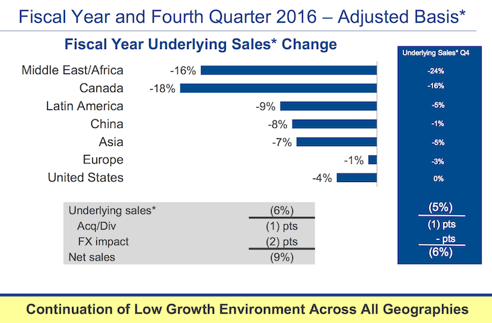 Emerson Electric Sales By Geography