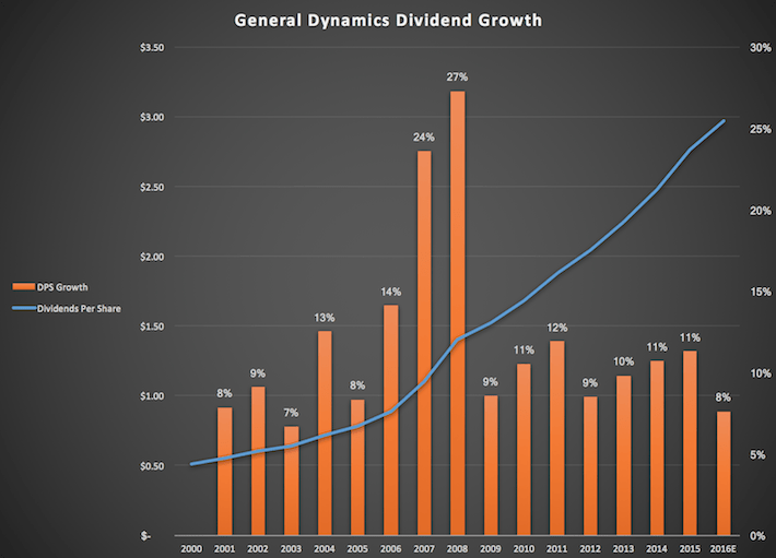 General Dynamics Dividend Growth