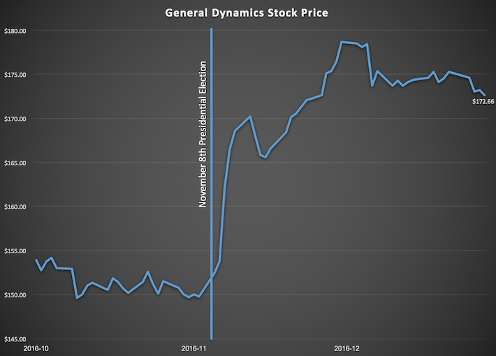 General Dynamics Stock Price