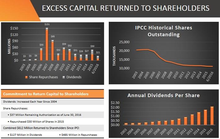 IPCC Capital Returns