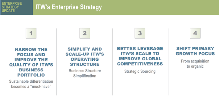 ITW Enterprise Strategy