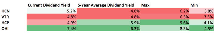 REIT Dividend Yield Valuation