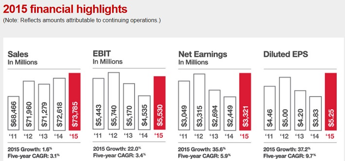 TGT Financials