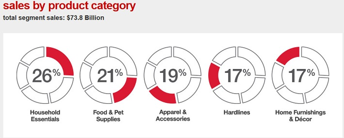 TGT Sales by Category