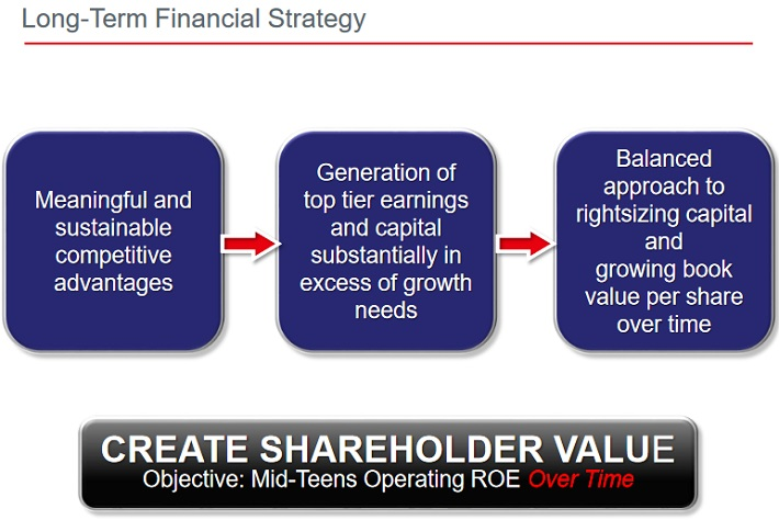TRV Strategy