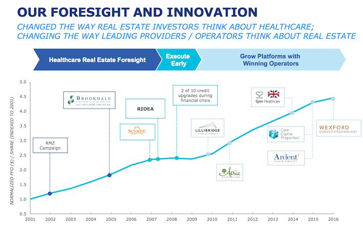 Ventas Forecast and Innovation