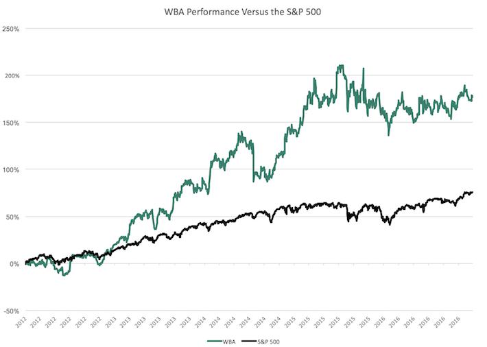 WBA Performance Chart