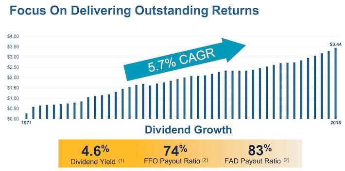 Welltower Dividend Growth