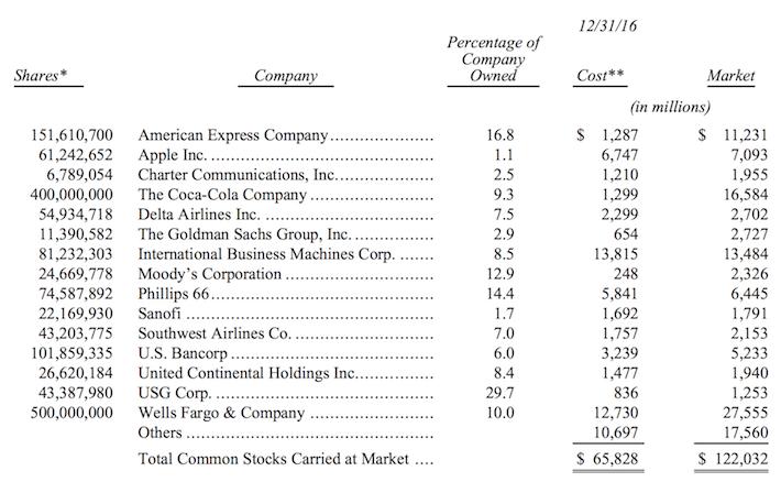 Berkshire Hathaway Investment Portfolio